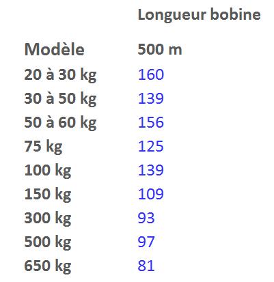 nombre de balle bobine 500 m